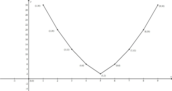 Solved: Graph the following costs per unit, and answer the