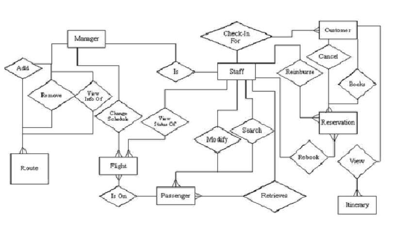 Solved: Transform This ER Diagram To A Logical Schema