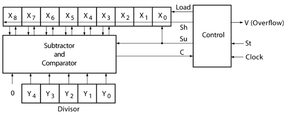 Solved: (a) Draw the block diagram for a divider that