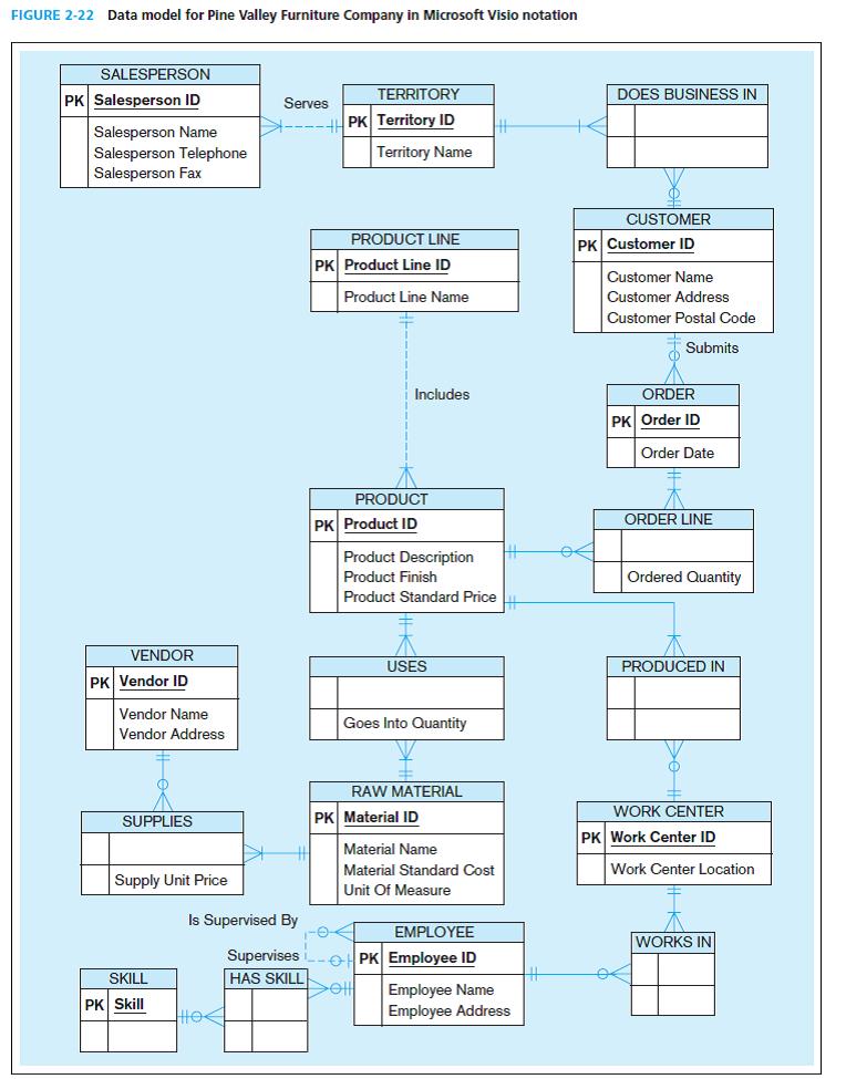 Visio Data Model : visio, model, Solved:, Because, Visio, Explicitly, Associative, Enti..., Chegg.com