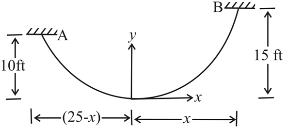 Solved: Chapter 7 Problem 101P Solution