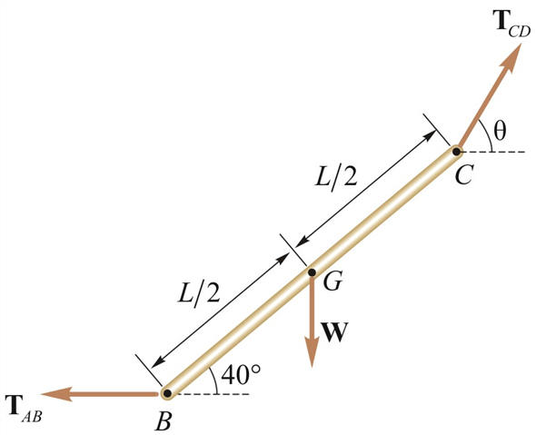 Solved: A slender rod BC of length L and weight W is held