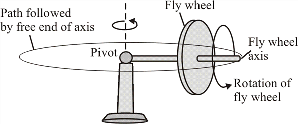 Solved: A gyroscope takes 3.8 s to precess 1.0 revolution