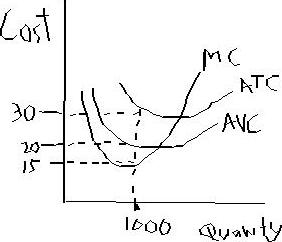 Solved: Key Mc=marginal Cost Atc=average Total Cost Avc=av