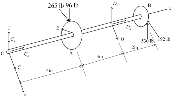 Solved: Gears A and B are attached to a shaft supported by