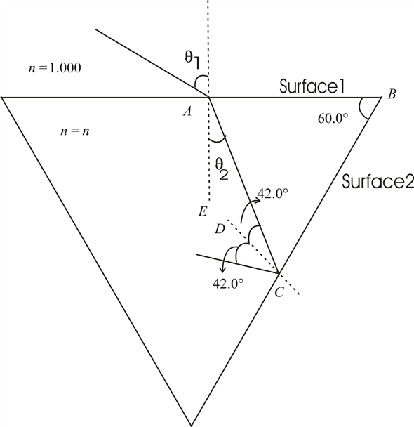 Solved: The light beam in Figure P25.53 strikes surface 2