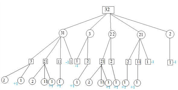 Solved: Draw a game tree for nim if the starting position
