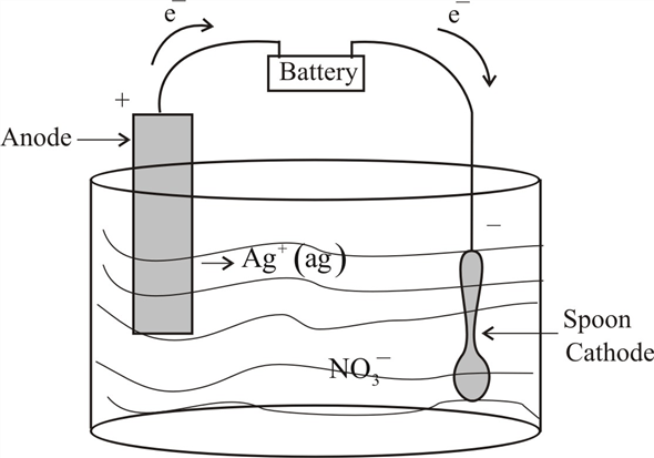Solved: Sketch an electrolytic cell suitable for