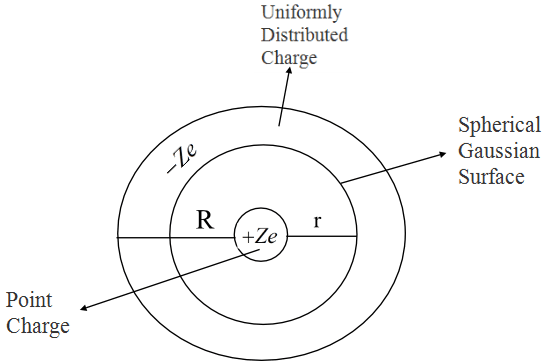 Solved: An early model of the atom, proposed by Rutherford