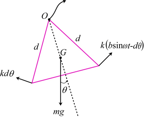 Solved: The triangular frame is constructed of uniform