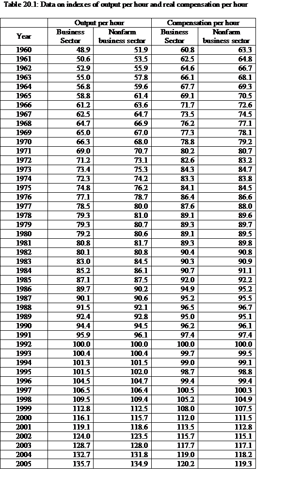 Solved: Table 3.6 gives data on indexes of output per hour
