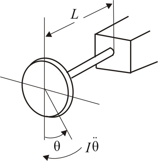 Solved: The circular disk of mass m and moment of inertia