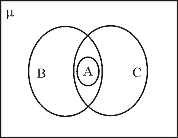 Solved: Use a Venn diagram to illustrate the relationships