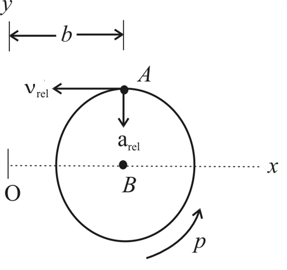Solved: The thin circular disk of mass m and radius r is