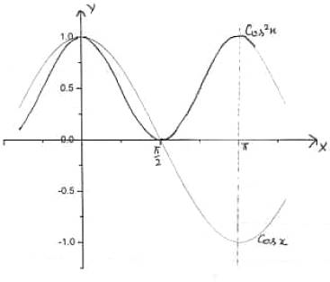 Solved: Find the area bounded by the curves y = cos x and