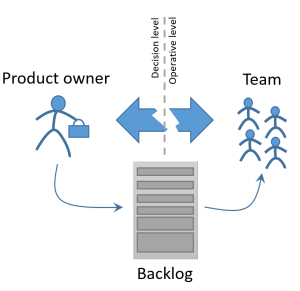 Product owner team gap