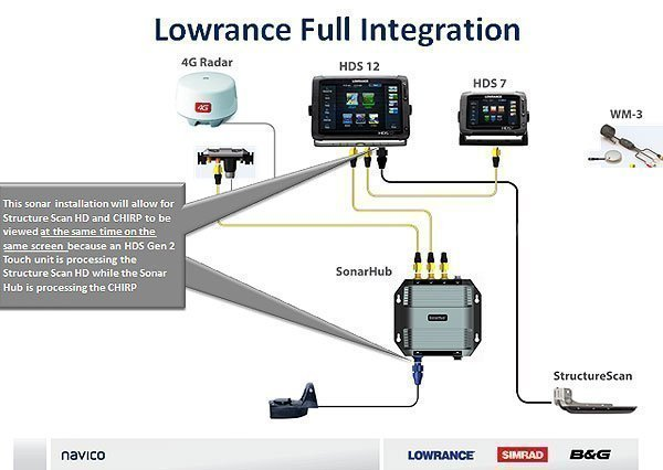 sonarhub system lowrance hds 7 wiring diagram efcaviation com lowrance hds 7 wiring diagram at edmiracle.co