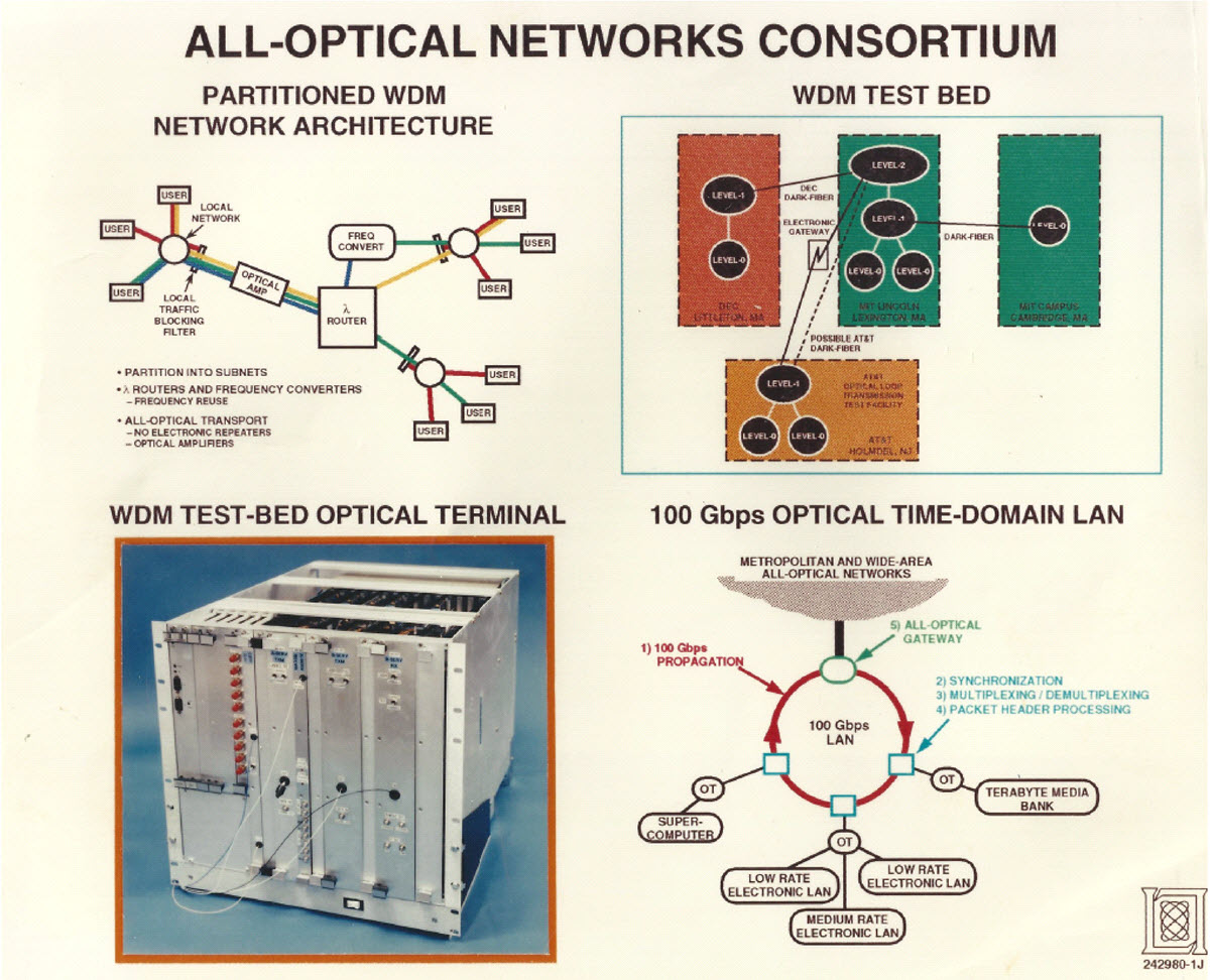 hight resolution of the vision of an all optical network circa 1994 this diagram was created by now ciena cto steve alexander while he was still at mit