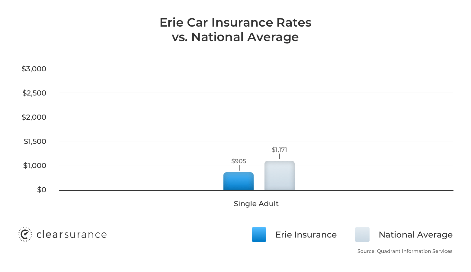 Erie Insurance Rates Consumer Ratings Discounts