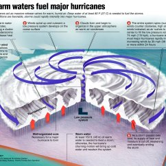 Hurricane Formation Diagram 220v 2 Phase Wiring Natalie 39s Independent Science Project