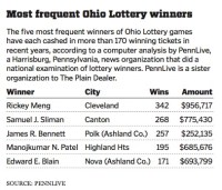 √ Pick 4 Payout Chart Ohio | Ohio Lottery Payout Chart