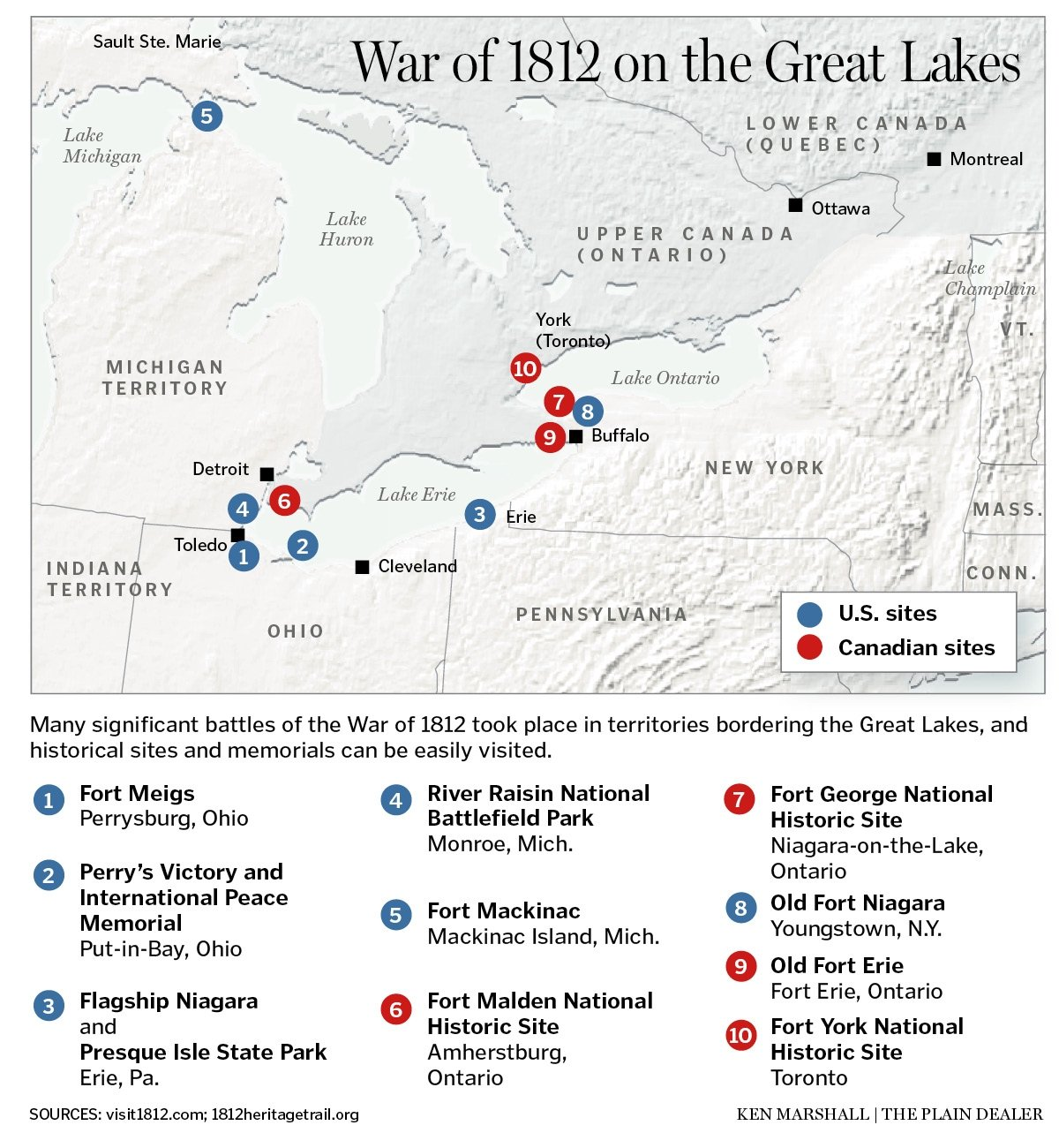 The Great Lakes region played a key role in the War of