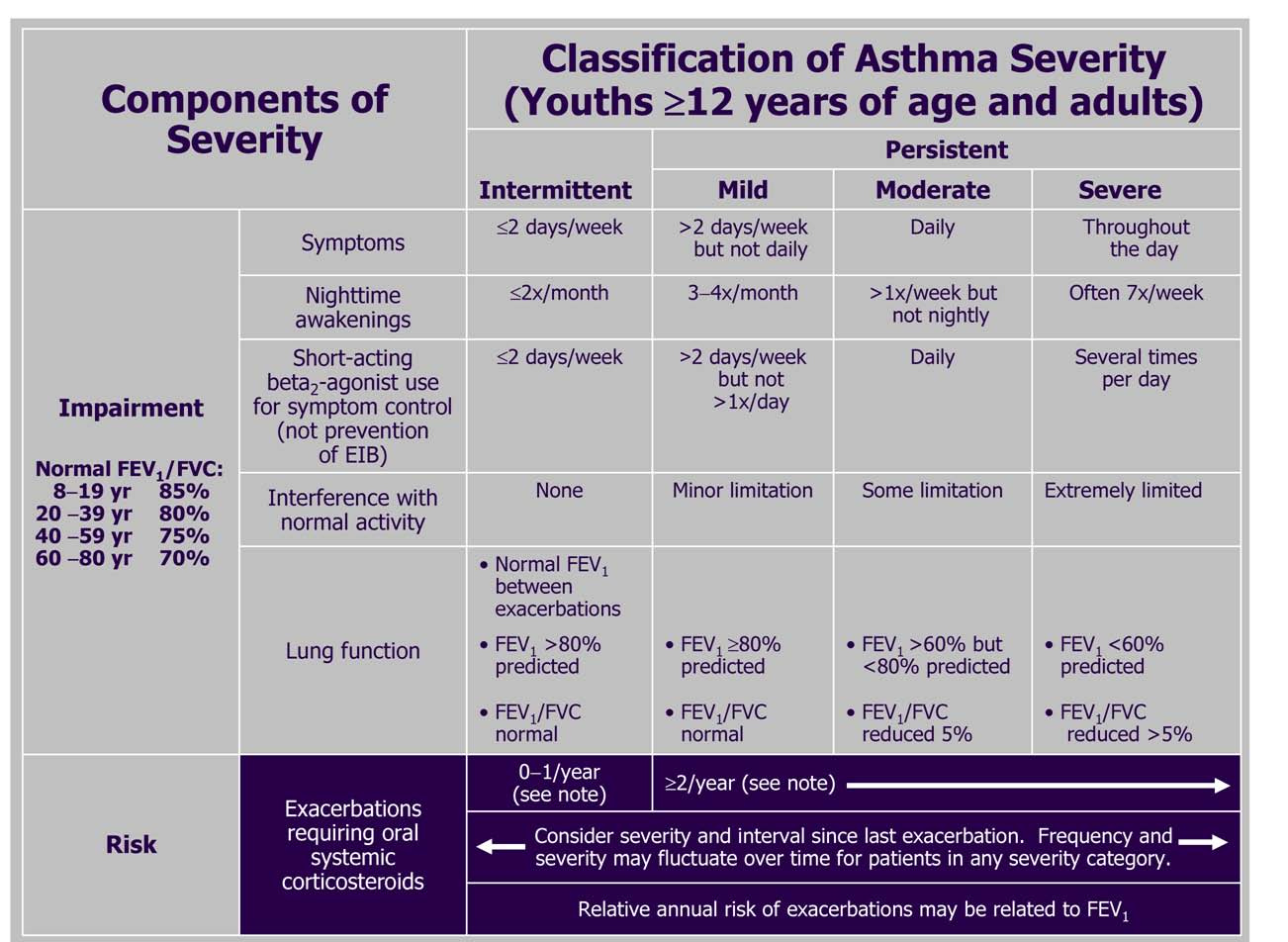 Asthma: Clinical Manifestations and Management - The ...