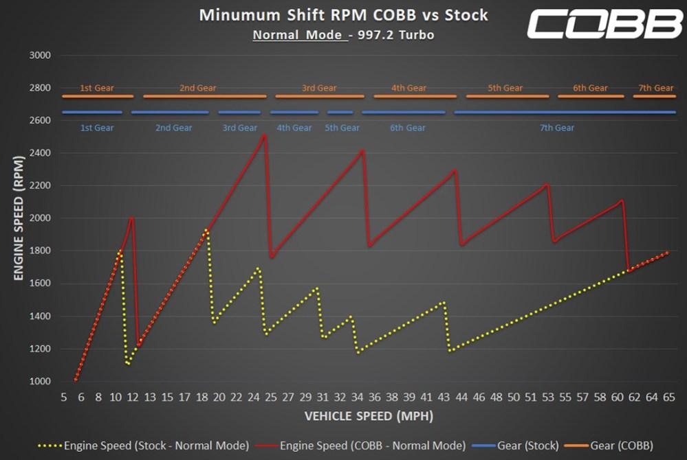 medium resolution of porsche 997 2 turbo pdk