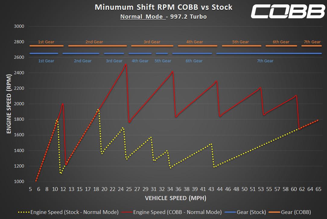 hight resolution of porsche 997 2 turbo pdk