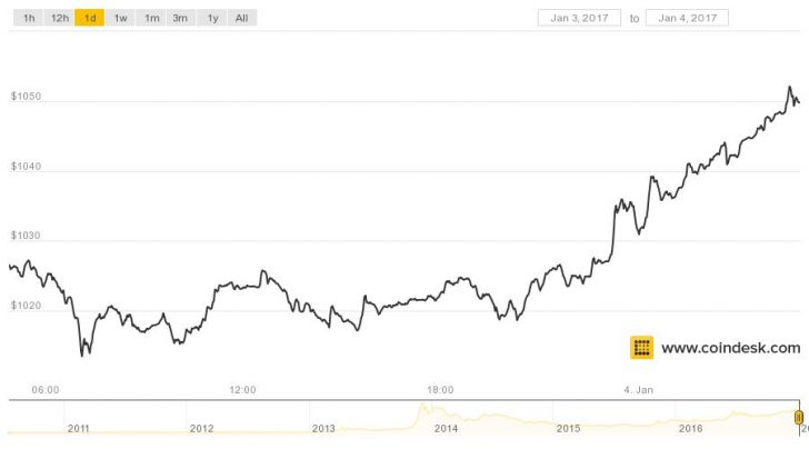 Bitcoin Moves Within Striking Distance Of Alltime Price