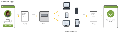 small resolution of how evm works