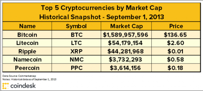 2013 cryptocurrencies