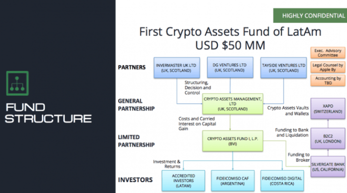 Crypto Asset Fund structure