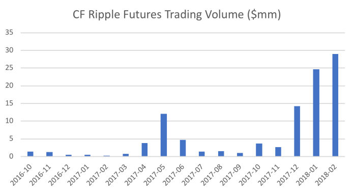 XRP Futures, Crypto Facilities