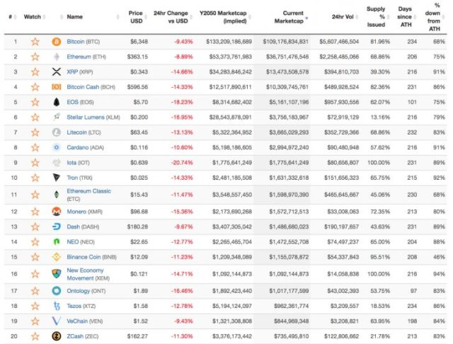 OCF2-728x553 $30 Billion Lost: 4 Stats That Show a Crypto Market in Decline