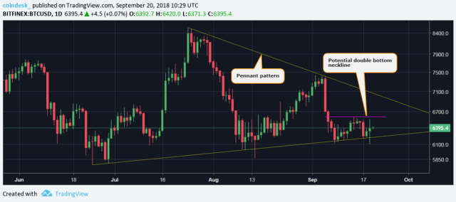 BTCUSD-double-bottom Bitcoin Price Sees High-Volume Recovery From Five-Week Lows