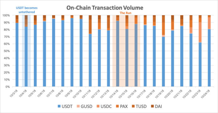 onchain transaction volume tether stablecoins