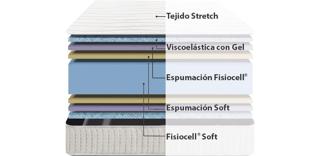 Corte del producto Oferta 2x1 de Colchón Viscoelástico Viscozhen con Gel en ambas caras