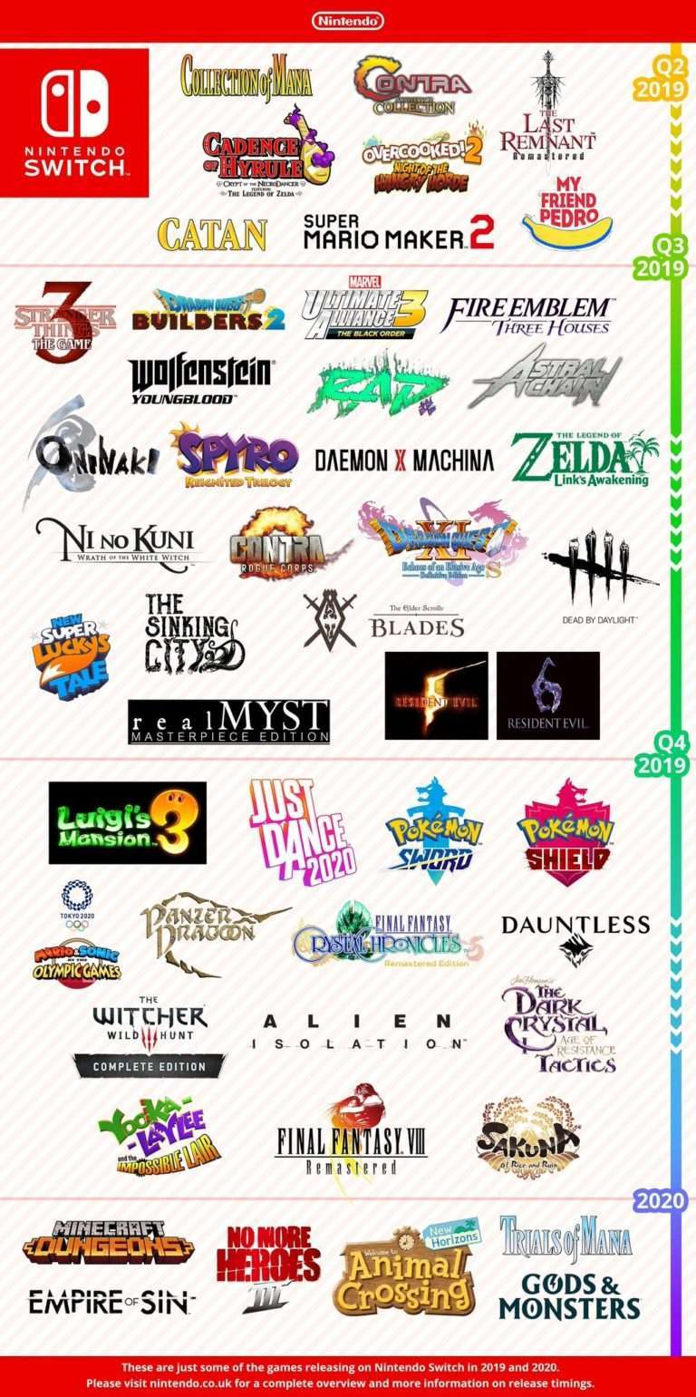 Nintendo Release Schedule Reveals When Luigi S Mansion 3