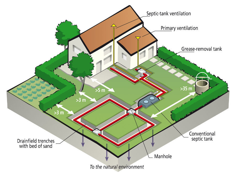 french drain design diagram cyclic photophosphorylation are you ignoring your septic tank?