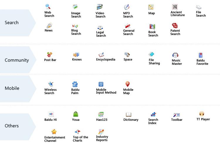 Liste des services que propose Baidu
