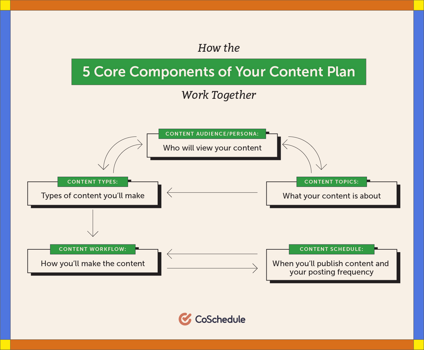 5 core components of your content plan