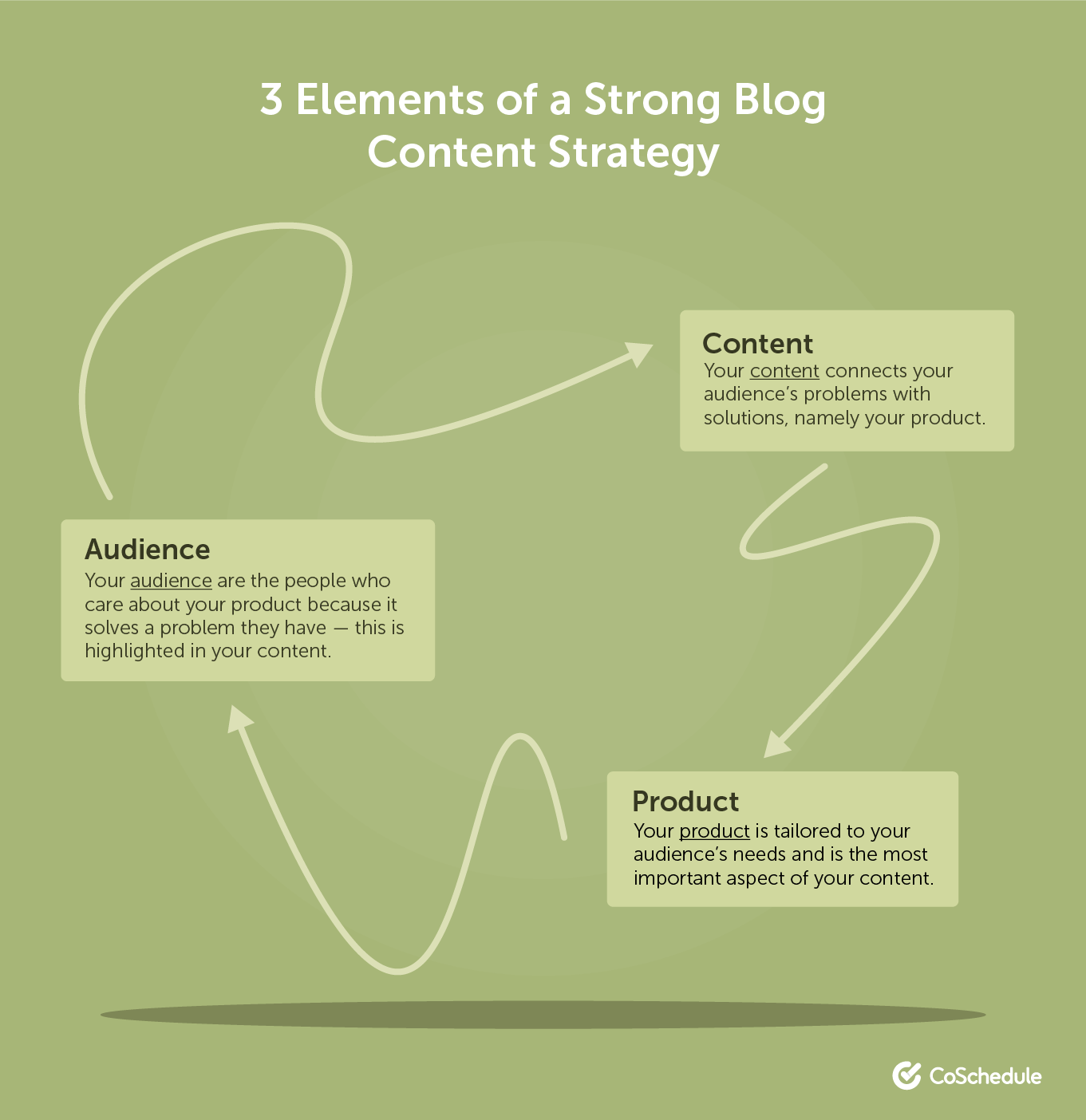 3 elements of a strong blog content strategy
