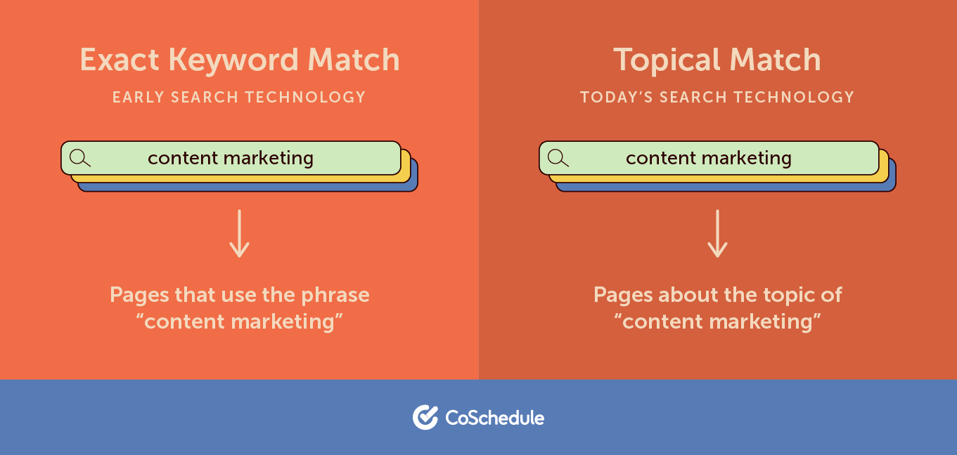 exact and topical keyword matches