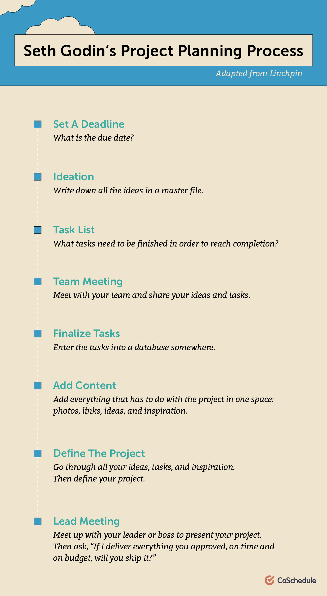 Seth Godin's project planning process adapted from Linchpin