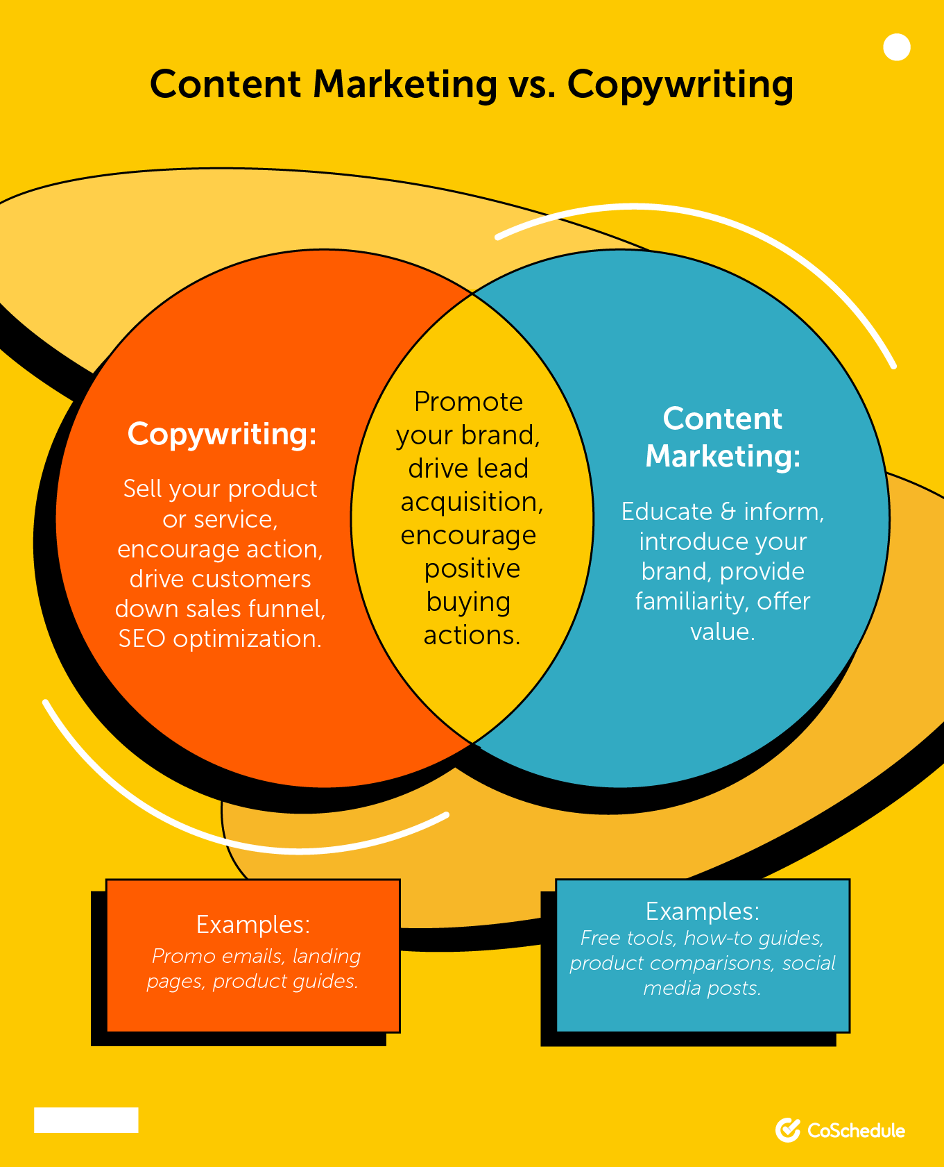 Content marketing compared to copywriting