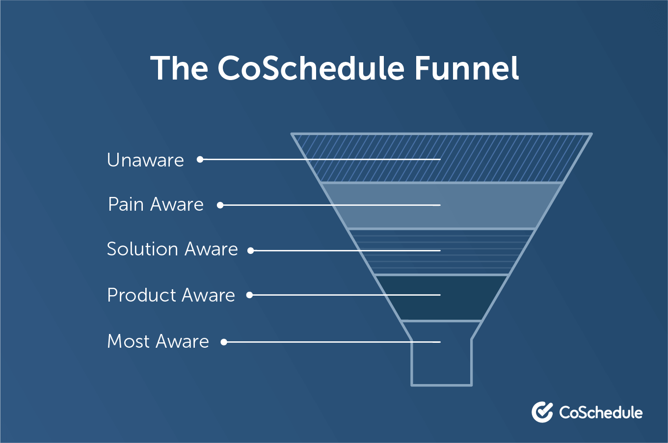 Works on ms powerpoint, google slides, and apple keynote. How To Build A Content Marketing Funnel That Converts Template