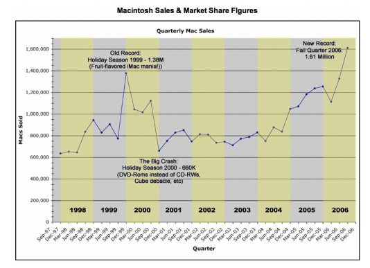 Macintosh Sales & Market Share Figures from 1998 to 2006