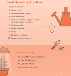 the perfect example workflows for all your marketing needs  [ 1540 x 1859 Pixel ]