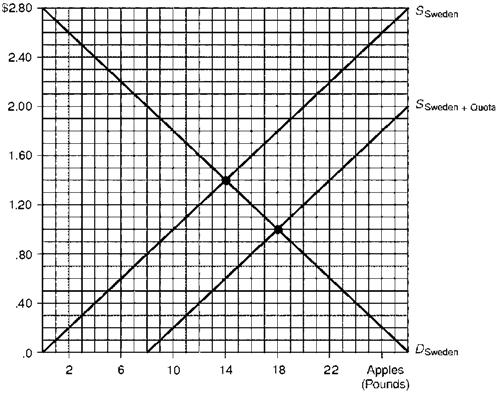 Economics 143 Midterm